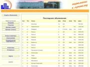 Недвижимость Северодвинска